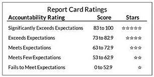 dpi report card ratings